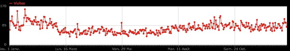 Stats-2015